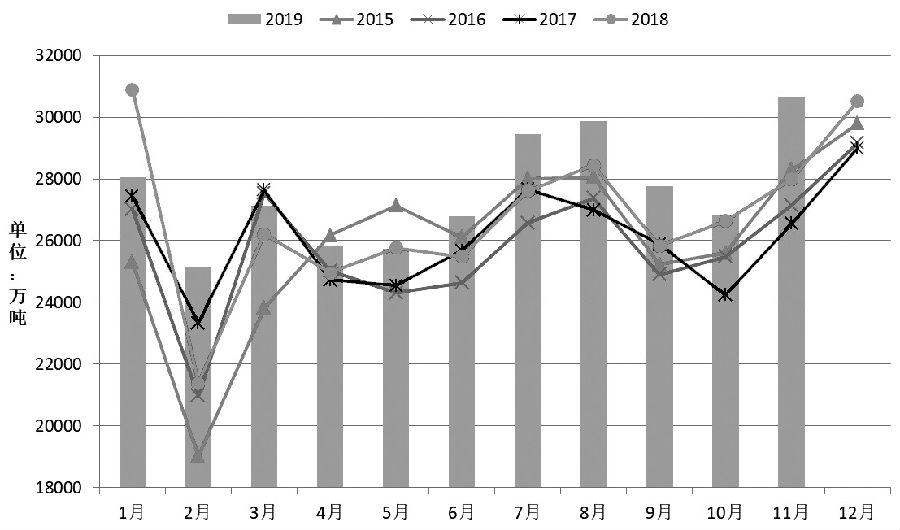 图为吾国动力煤消耗量季节性转折
