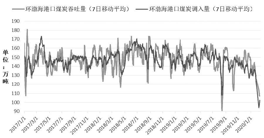 图为环渤海四港煤炭调入与吞吐量