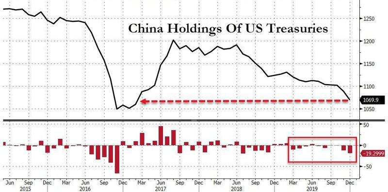 中国12月减持美债规模创一年半最大!日本也连续两月抛售