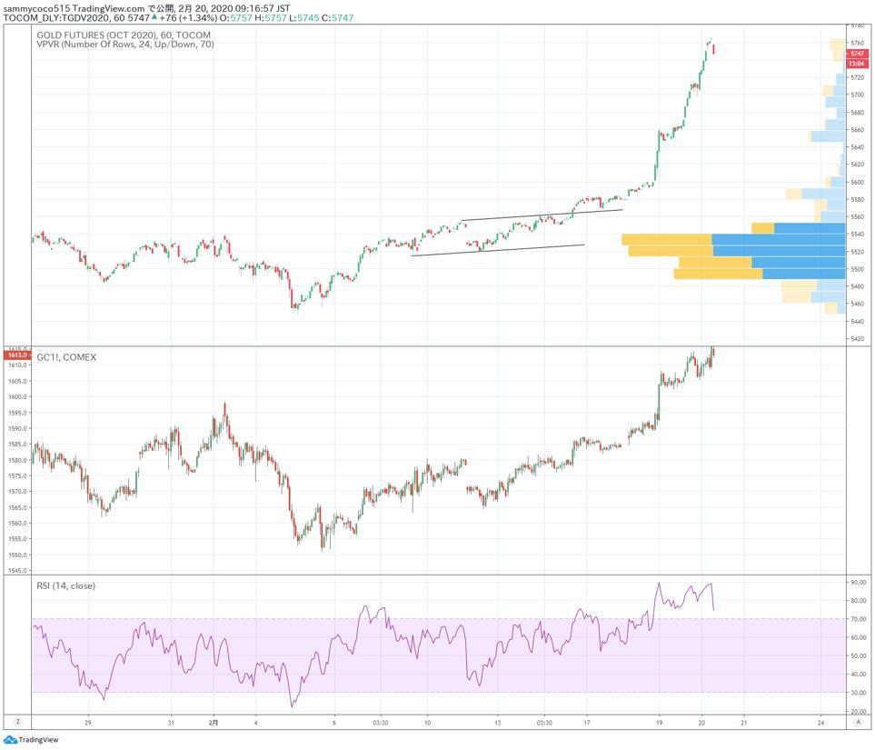 国际金市日评:疫情扩散加上日元走低,黄金价格再次上涨