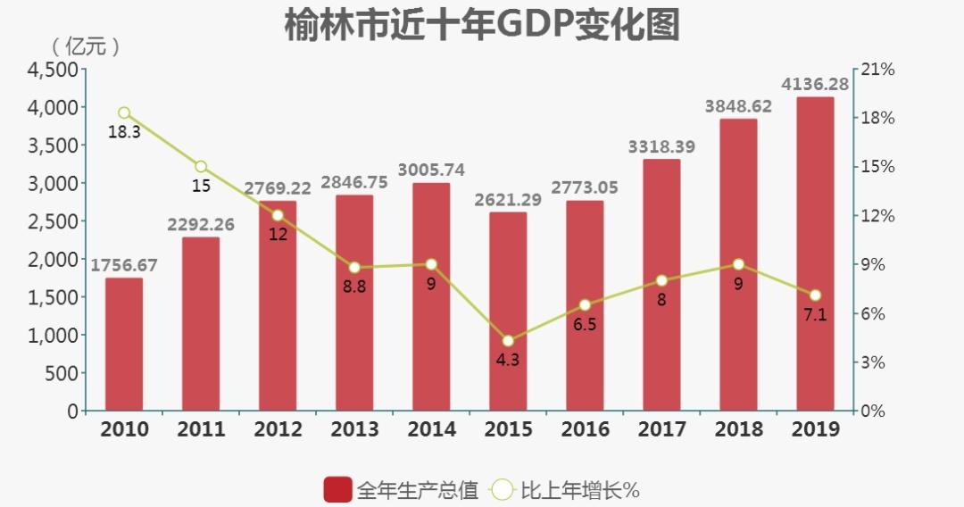 2019年GDP什么时候公布_各省GDP增速目标有何变化