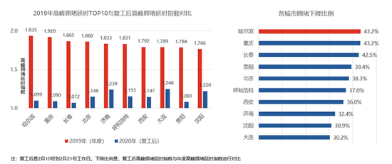 高德:复工后全国拥堵降落37% 哈尔滨取代北京成最堵