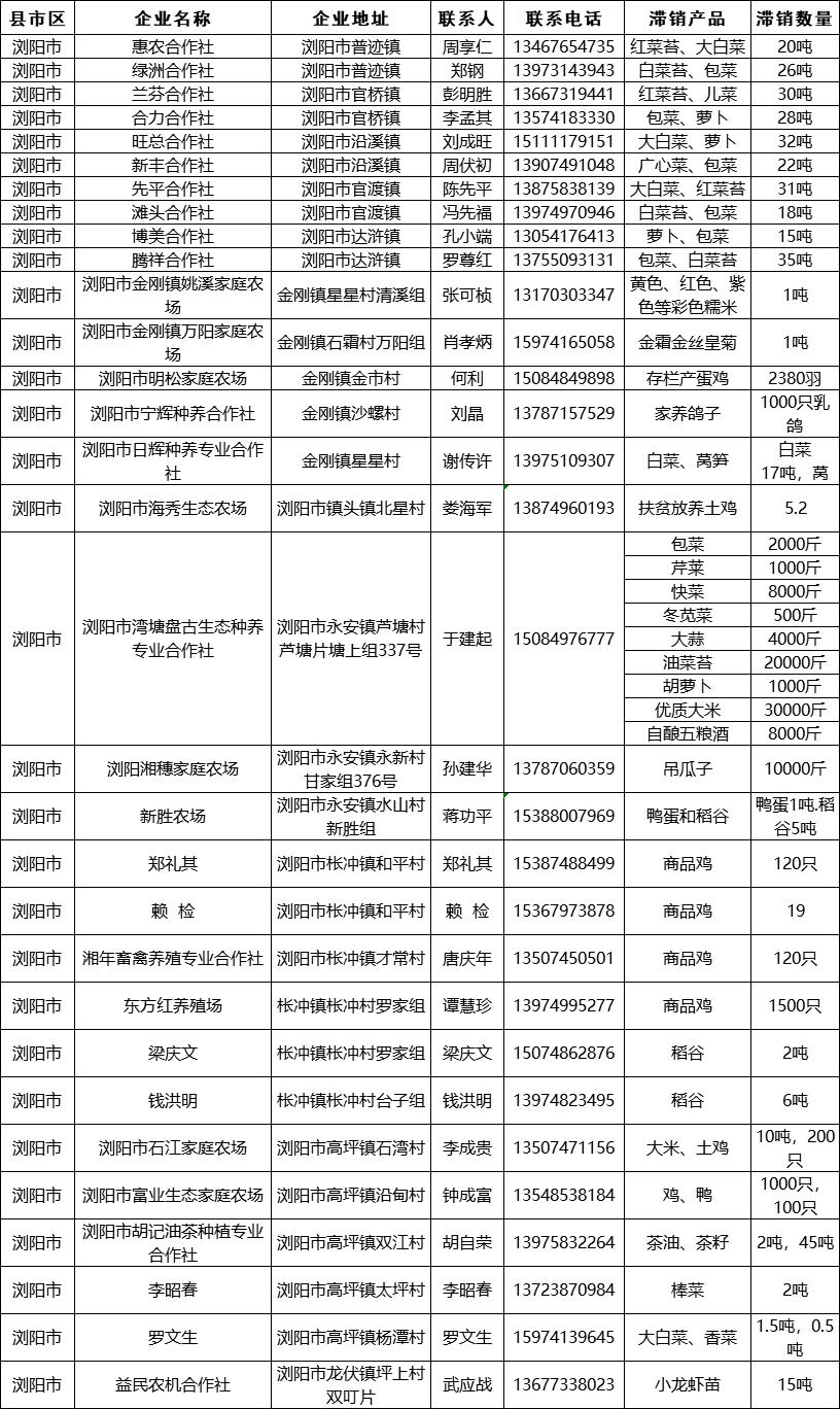 第二批湖南农产品滞销信息发布,爱心助农等你来!(附联系方式)