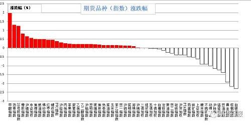 昨日期货市场多数上涨。涨幅较大的是甲醇(2.25%)、沥青(1.31%)、20号胶(1.25%)、橡胶(0.82%)、沪镍(0.67%);跌幅较大的是白银(2.28 %)、棕榈油(2.17%)、黄金(1.92%)、豆油(1.38%)、,锰硅(1.23%)。