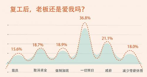 前程无忧:88.7%的人渴望工作,45.4%的受访个体不会延迟就业/跳槽