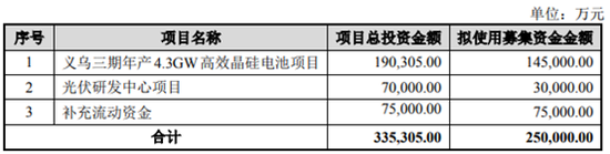 义乌项目总投资19.03亿元,拟建设4,3GW的210mm高效能电池项目,本次募投项目是在义乌二期基础上的扩建。目前爱旭科技已运营佛山、义乌、天津三个基地,量产转换效率达到 22.5%。