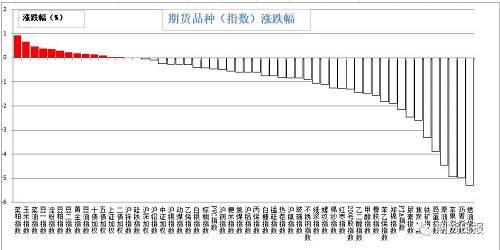 昨日期货市场绝大多数下跌。涨幅较大的是菜粕(0.92%)、玉米(0.67%)、菜油(0.48%)、豆一(0.39%)、淀粉(0.36%);跌幅较大的是燃油(5.29%)、沥青(4.98%)、苹果(4.95%)、原油(4.45%)、鸡蛋(3.88%)。