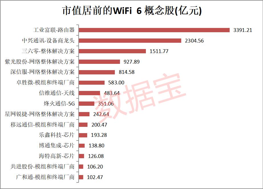 新风口!华为小米抢先布局,热搜指数飙升,WiFi6 将迎井喷