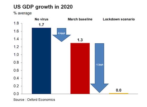 一财评论:新冠疫情会否导致美国经济衰退?