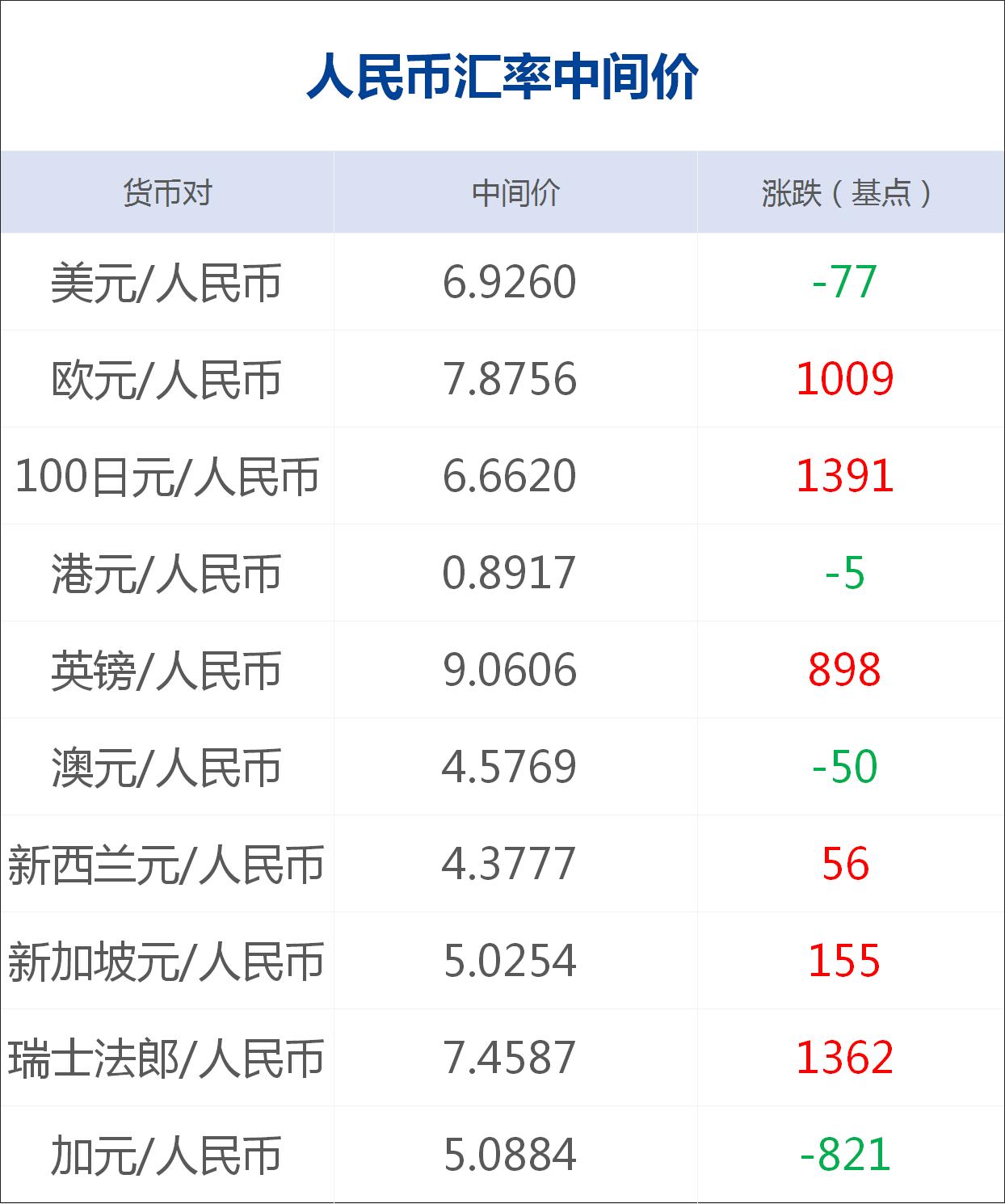 中国驻韩国大使馆:中方将向韩国出口口罩;印度股市创十年来最大单日跌幅;伊朗前国会议员因新冠肺炎去世
