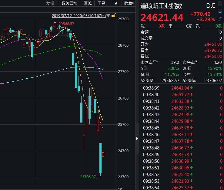 美股三大指数大幅高开 道指涨超800点
