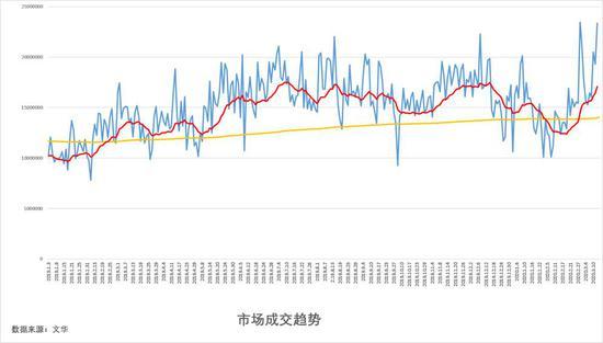 受国际形势影响,近期商品价格急剧波动。同时,资金明显外流,行情风险激增。建议投资者减持操作,警惕隔夜持仓风险。