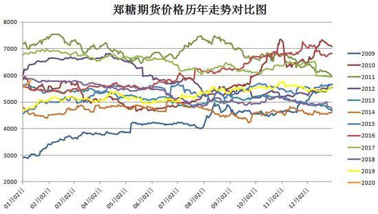 瑞达期货:产区迎来收榨高峰 异日关注白糖需要转折