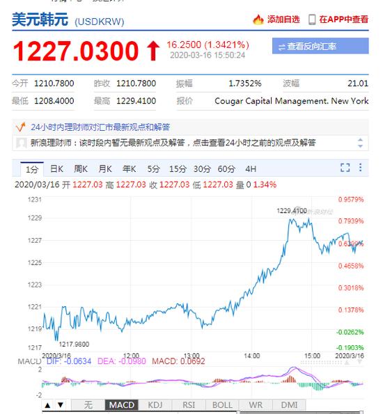 韩国央行降息50个基点至0.75% 自3月17日起生效