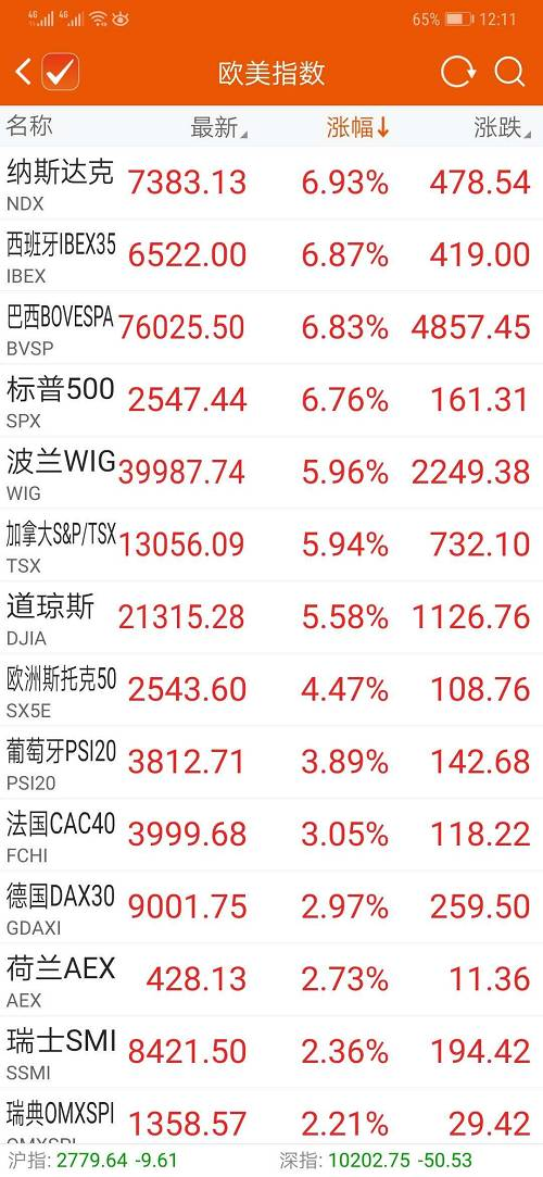 A50期指也大举反弹,目前涨幅达2.29%,看来,A股周三也要稳了!