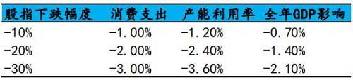 第二,从美国家庭资产的配置情况来看(如下图),金融资产占比高达69%,股票和投资基金份额占比31%。此外,我们可以看得出来,养老金的占比达到24%,也是较高的比例,贷款和债务证券合计起来只有5%,占的比重较小。股市若持续大跌,股票和投资基金的份额这部分的资产将会大幅缩水,那么,债务的比重就会相对提高,严重的则会产生债务危机,甚至面临破产。