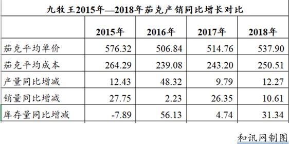 九牧王:中国男裤领跑者堕落之男裤与茄克虚增库存2700万