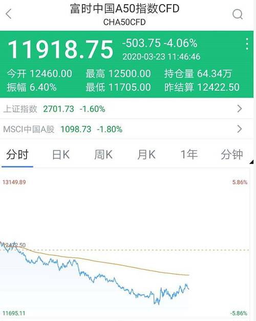 香港恒生指数开盘跌5.02%,舜宇光学科技跌逾8%,腾讯控股、阿里巴巴跌逾5%。中国恒大开盘跌超16%,公司预期2019年核心净利润较去年下降约48%。临近午盘收盘,恒指仍然跌超3.74%。