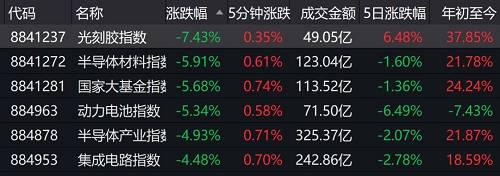值得注意的是,近期股市跌幅迅猛,A股成交量也开始出现了明显萎缩。3月23日上午,沪深两市成交仅为4000多亿元。
