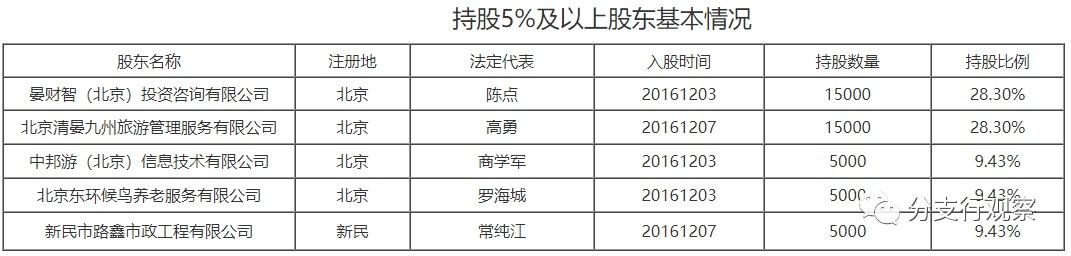 辽宁新民农商行:四大股东持股75