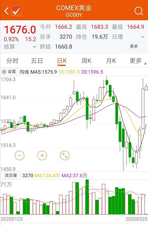 黄金市场的大幅波动也使得做市商净头寸管理的难度加大,增加了做市商的风险,因而部分做市商也选择观望。