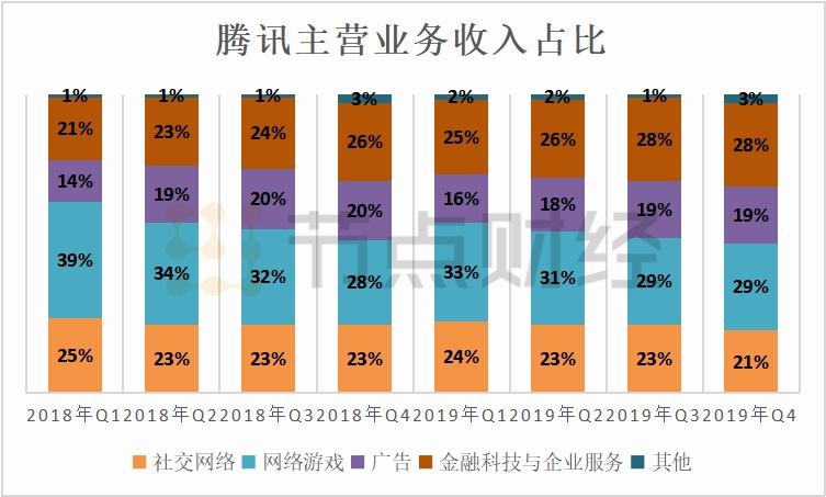 解读腾讯财报:营收增速放缓,发