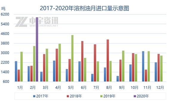 【溶剂油】2020年1-2月溶剂油进口量分析