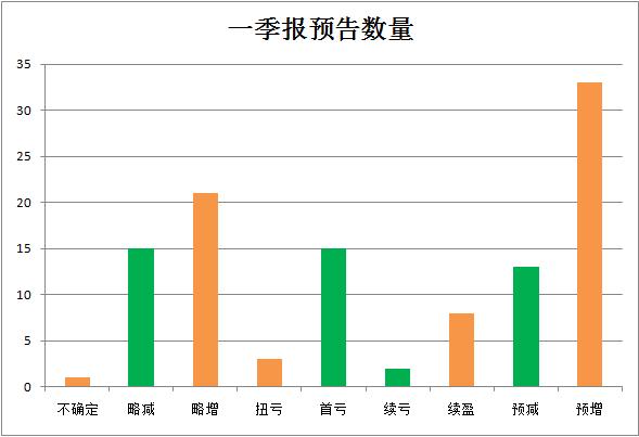 在预亏和预减(含略减)的公司中,截至3月25日收盘,花园生物、伊戈尔、经纬辉开、怡达股份、鼎汉技术、中旗股份3月股价涨幅超过10%,其中花园生物、伊戈尔涨幅超过20%,经纬辉开、怡达股份涨幅超过15%。比如经纬辉站上了新基建特高压的风口,鼎汉技术则属于新基建轨道交通领域。