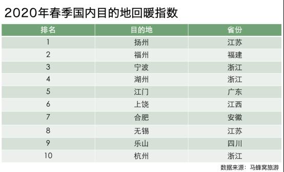 马蜂窝大数据:周边游市场回暖,国内热门景点热度平均上涨67%