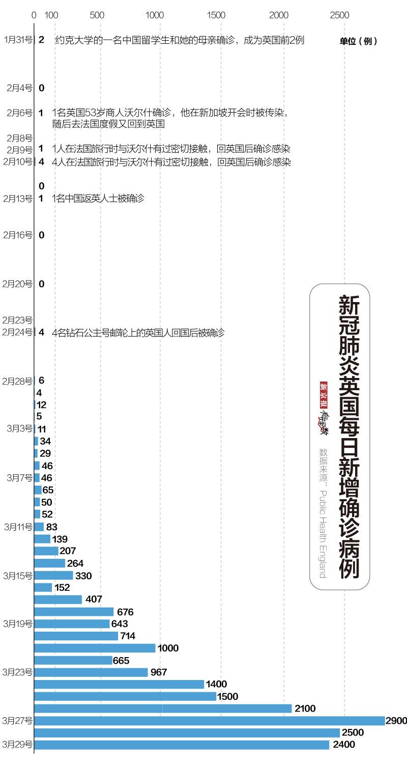 随着每日确诊人数的翻跟头上升,3月中旬之后,死亡数量几乎直线抬升,到3月29日,死亡病例达到了1228例,治愈病例仅135例。死亡数量是治愈数量的9倍。还出现了首位低龄且无基础疾病的死亡病例:一个无基础性疾病的21岁女孩。