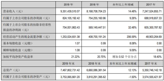 九阳股份2019年净利8.24亿增长9%小家电产品需求增加