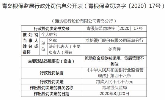 潍坊银行青岛分行违法遭罚70万 流动资金贷款被挪用