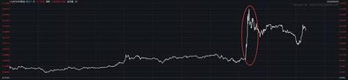 布油价格分时图: