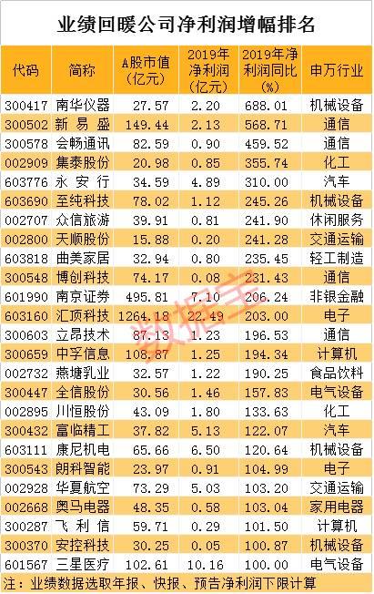 业绩复苏股名单出炉!千亿芯片龙头在列,最高暴增近7倍