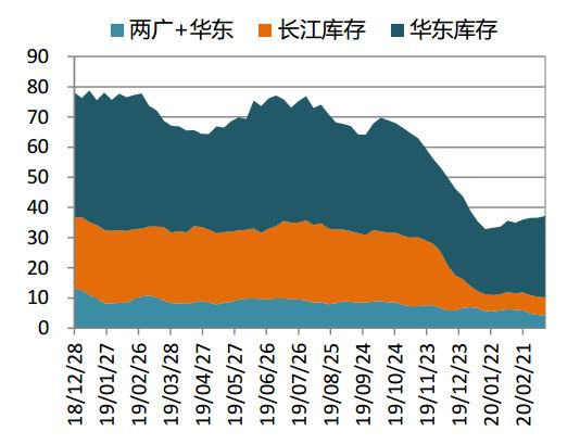 国信期货:疫情导致需要疲柔 二季度油脂内强外弱
