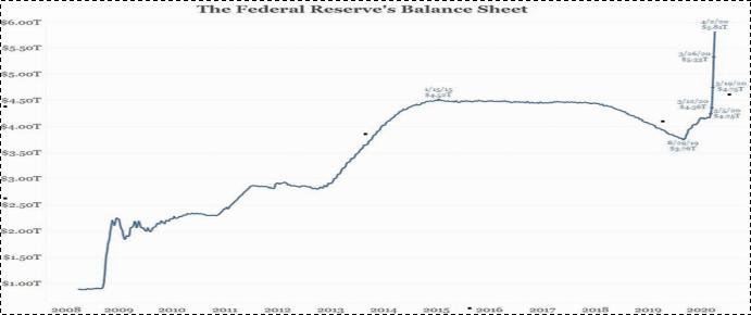 美联储资产负债表规模,数据来源:美联储