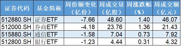 总体看来,在44只行业ETF方面,本周份额增加的有23只,减少的有21只。