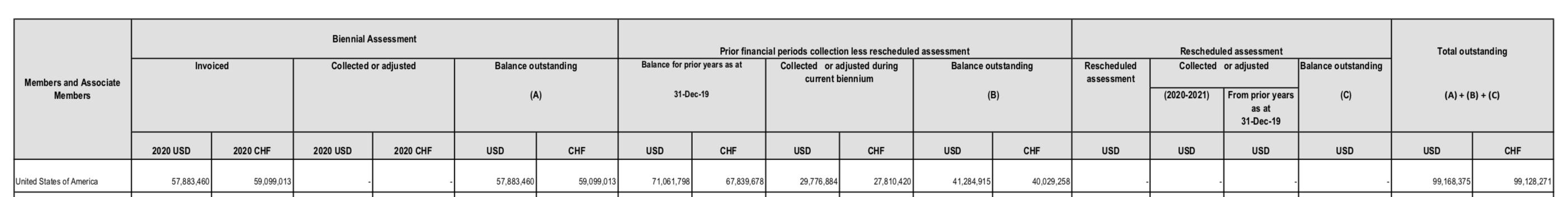 世卫结构会员国分摊会费概览(截至2020年3月31日)片面截图(来源:世卫结构官网)