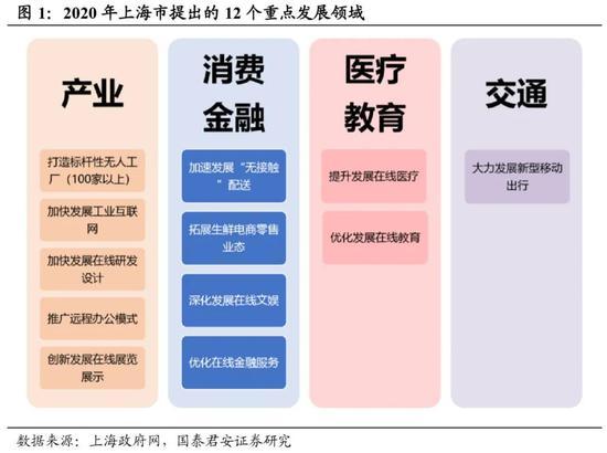 """国泰君安:万亿投入可期 新""""基建""""成穿越危险的关键"""