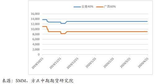 精���a出口成本方面,精���a出口成本在3月初大幅下降,最低跌破10�f整�店P口,�S后回升至10�f上方,�F在�定在11�f附近,但是依然�于偏低的位置。