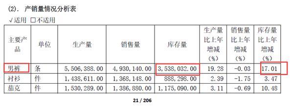 """""""裤王""""裤子卖不动了?九牧王去年未完成全年营收目标、盈利大幅下滑:净利润同比下滑超30%、扣非净利润同比下滑超40%"""