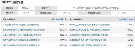 金健米业4月22日龙虎榜数据(图片