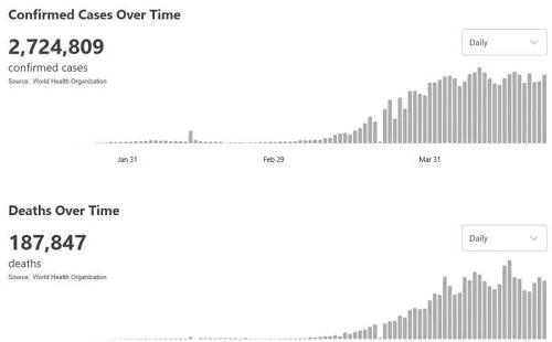 美国累计确诊超93万 单日新增超4.2万