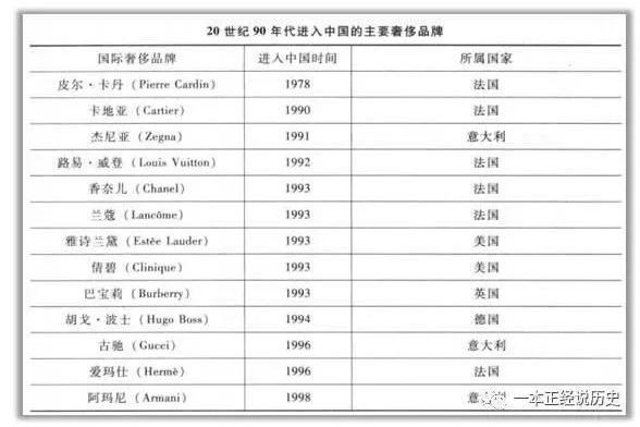 20世纪90年代进入中国的奢侈品品牌时间表