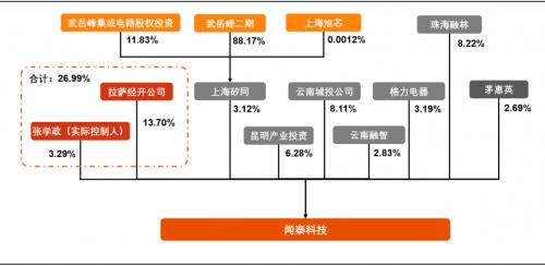 北京和众汇富:ODM出货量全球第一,闻泰科技制霸消费电子