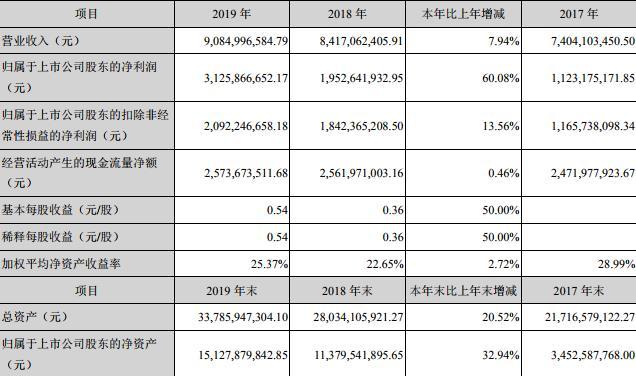 资色・公告丨居然之家实现2019年业绩承诺 2020年一季度净利下滑43.8%