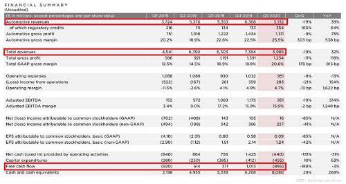 而今年一季度特斯拉在华销量为18588辆,若根据上述数据计算,则达到全球交付量的21%。