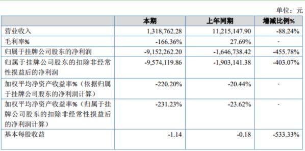 镇艺文娱2019年亏损915.23万较上年同期亏损增大