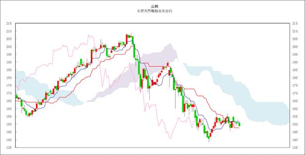 日本商品市场日评:东京黄金小幅反弹,橡胶连续走低