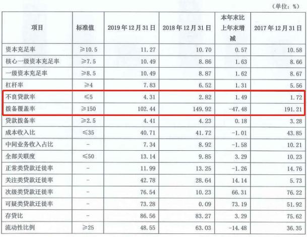 吉林银行资产质量承压:不良贷款双增,拨备覆盖率跌破监管标准
